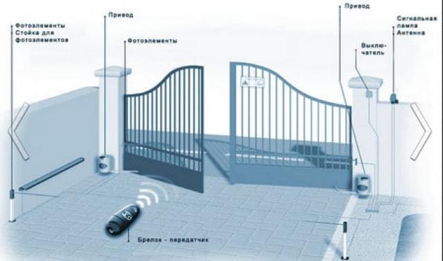 Схема автоматики распашных ворот