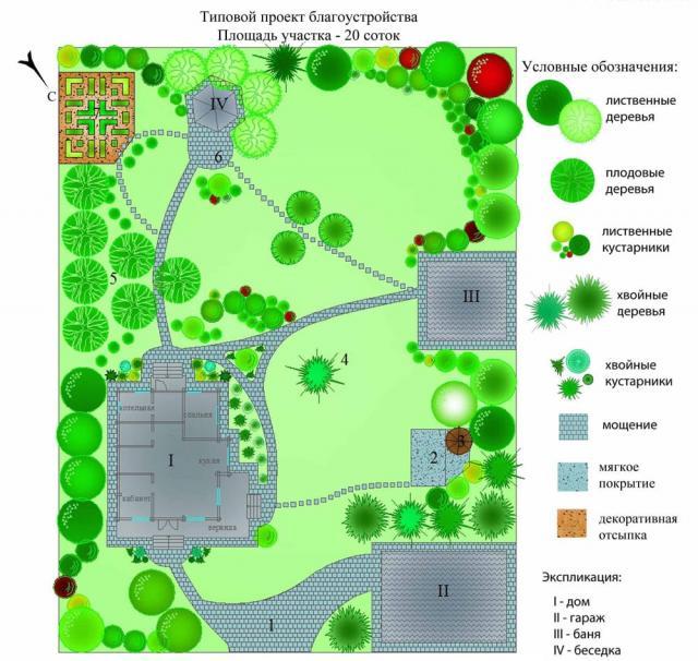Интересные идеи для планировки двора частного дома и советы по обустройству