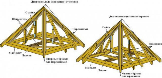 Как построить беседку на даче своими руками – две инструкции и фото разных вариантов